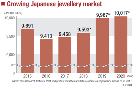 "alt=""Growing Japanese Jewellery Market"""