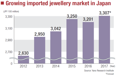 "alt=""Growing imported jewellery market in Japan"""
