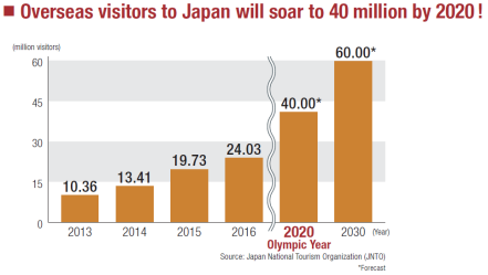 "alt=""Overseas visitors to Japan will soar to 40 million by 2020"""