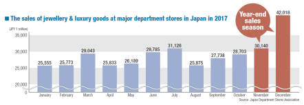 "alt=""The sales of jewellery & luxury goods at major department stores in Japan"""